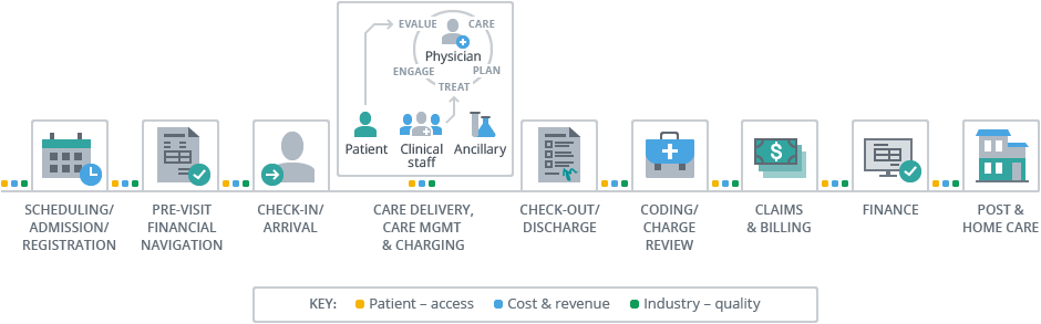 Process Intelligence for Healthcare scheme