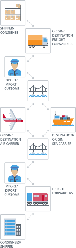 shipping documentation process